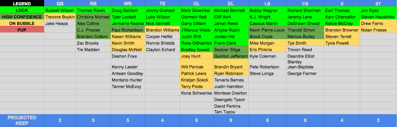 53-man Roster Projection