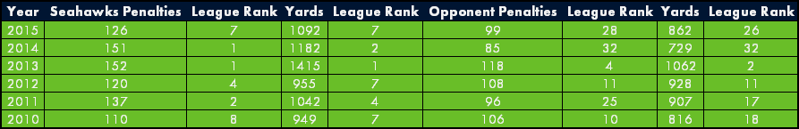 The rankings are relatively steady except opponent penalties and yards were considerably higher in 2012 and 2013