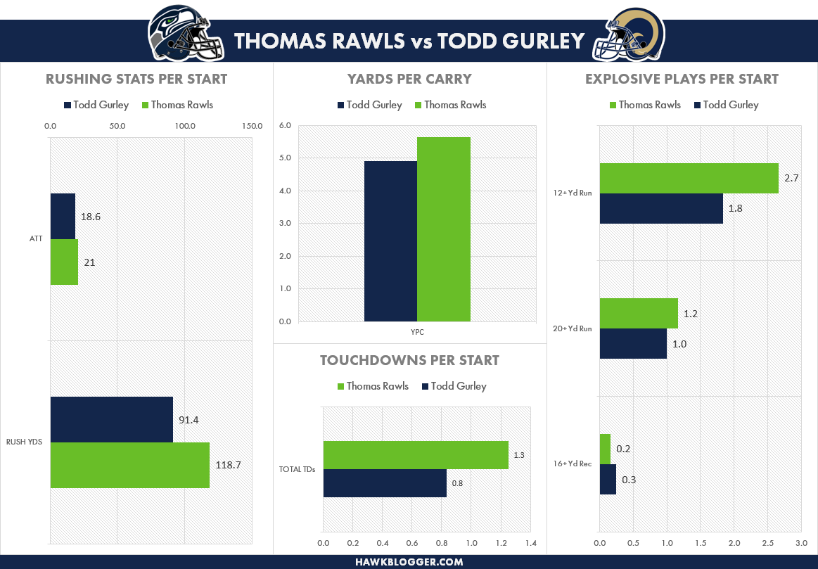 Thomas Rawls vs Todd Gurley