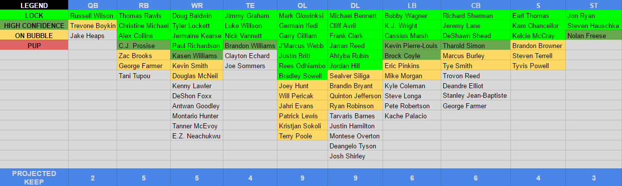 Seahawks Roster Predictions