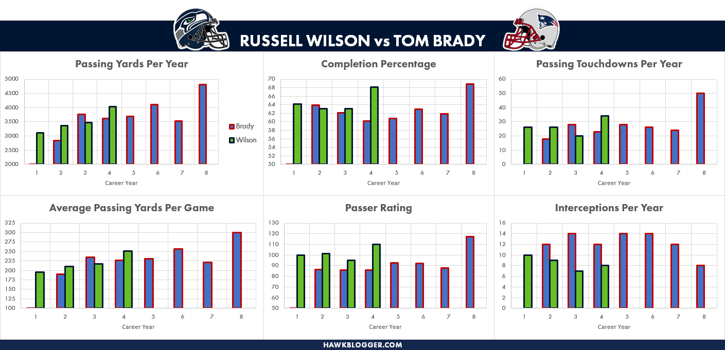 Wilson compares favorably to Brady so far in his career