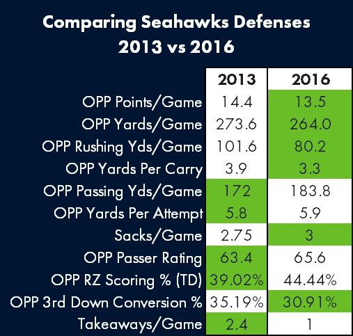 Comparing Seahawks 2013 and 2016 Defenses