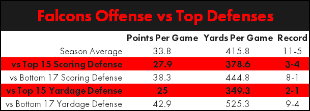 falcons-offense-vs-top-defenses