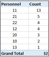 personnelcount