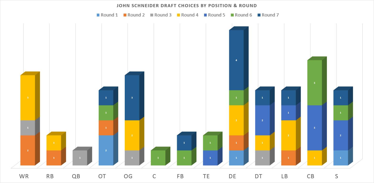 John Schneider Draft Chart