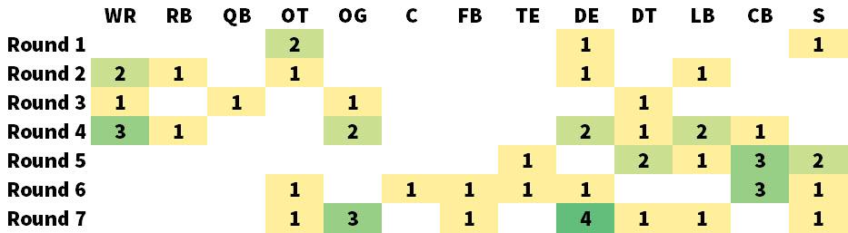 John Schneider Draft Picks By Round