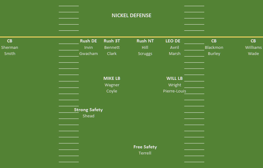 An example depth chart I built on day two of Seahawks training camp in 2015