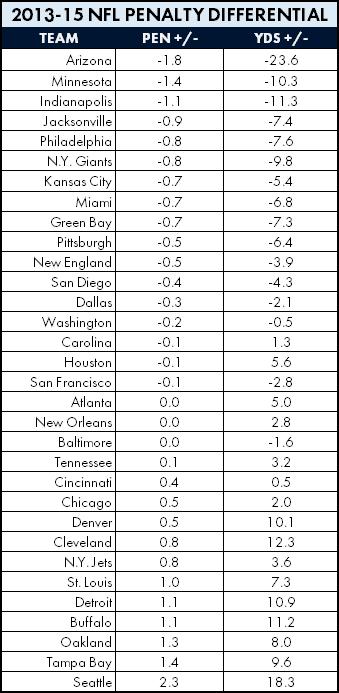 The Seahawks rank dead last in both penalty count differential and penalty yard differential over the past three seasons