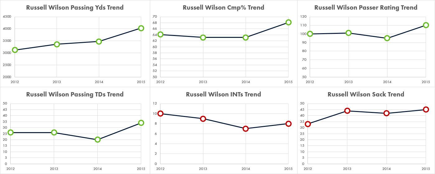 Wilson's passing numbers have all improved despite a rise in sacks