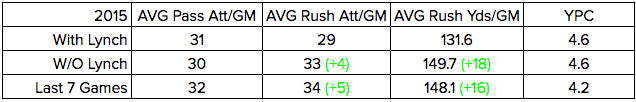 Seattle actually ran more without Lynch last year