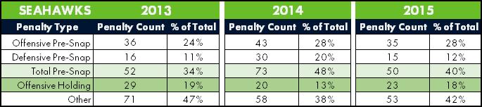 Seahawks Penalty Breakdown Since 2013