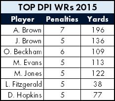 Top DPI WRs 2015