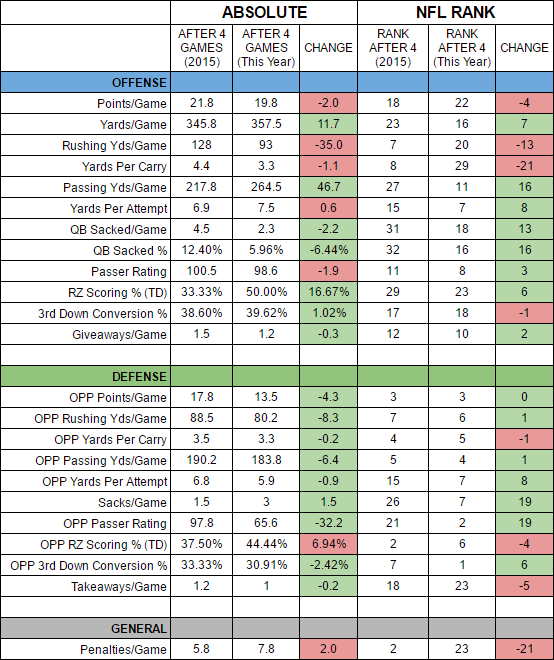 seahawks-2016-first-quarter-progress-report