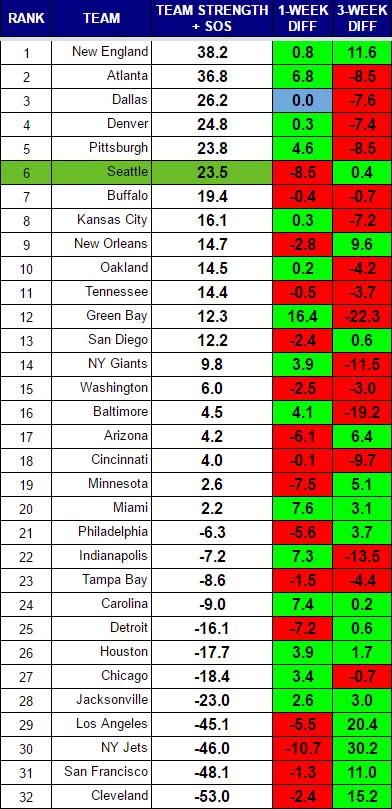 NFL Power Rankings Week 15
