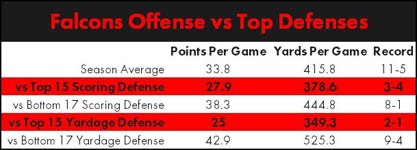 falcons-offense-vs-top-defenses