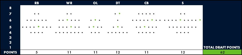 Seahawks Draft World View