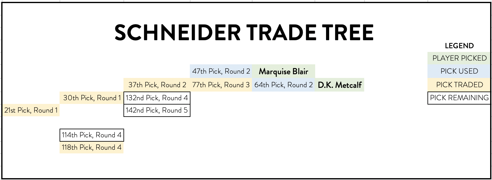 Schneider trade tree showing how he turned the 21st pick into Marquise Blair, D.K. Metcalf, and three additional picks for day three in the draft