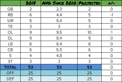 Breakdown of average number of players kept by Pete and John at each position since 2010