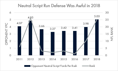 Seahawks neutral script run defense yards per carry and NFL rank